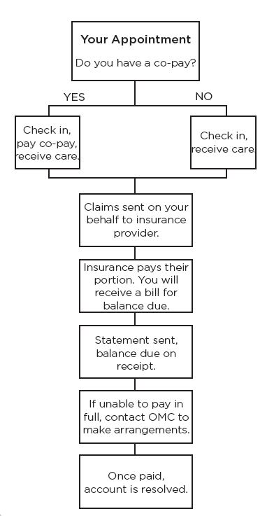 Billing sequence